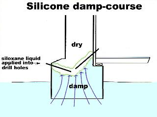 Silicone damp-course